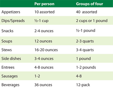 A chart showing different food items and how much you will need for various sizes of groups